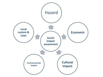 Socio-political risks