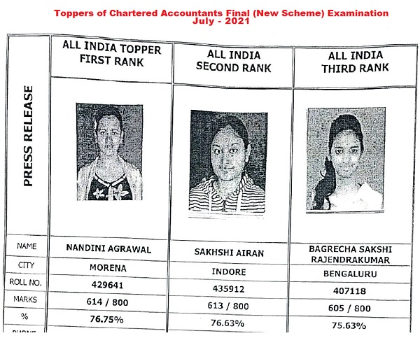 Toppers of CA Final (New Scheme) Examination July - 2021