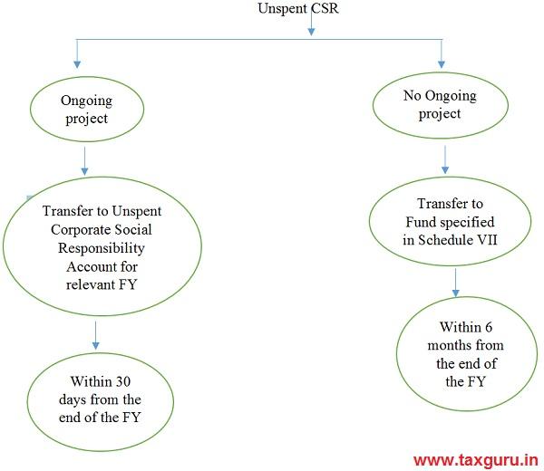 Unspent CSR