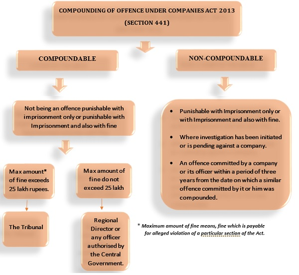 Compounding of Offence Under Companies Act 2013