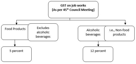GST on job works