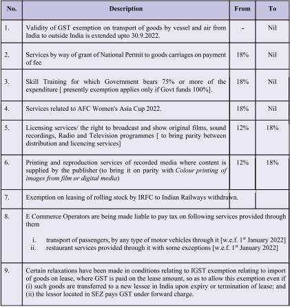 Major GST changes
