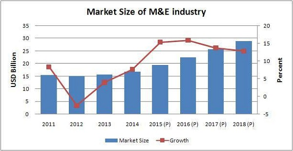 Market Size of M&E Industry in India