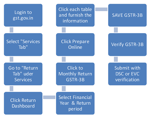 How to submit GST return Online