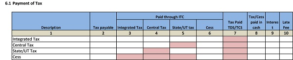 Payment of tax GST