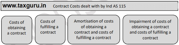 Contract Costs dealt with by Ind AS 115